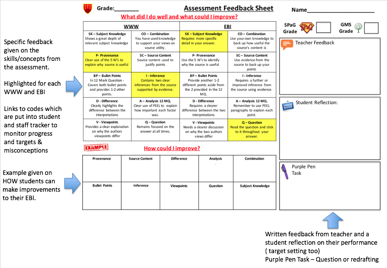 ?using assessment and feedback to enable learning essay Using essay feedback workshop and covers using assessment criteria and feedback to enable students to improve their work interactive learning object.